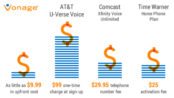 vonage review