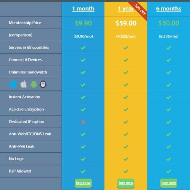 VPN Area pricing - VPN service provider USA