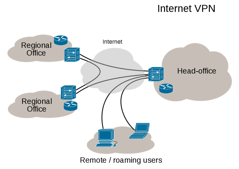 Role of VPN in cyprus