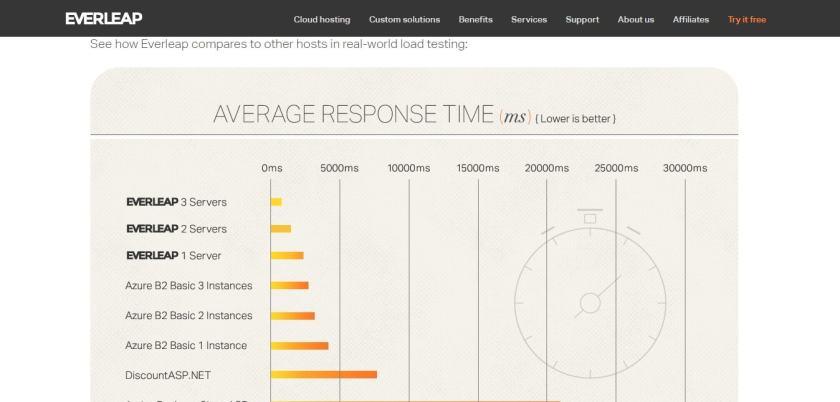 Everleap average response time