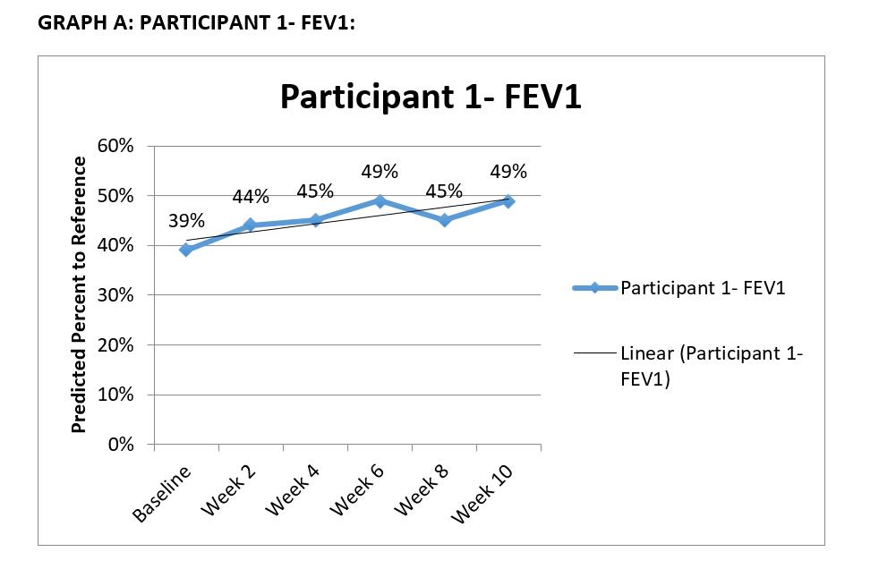 Cooper4 - Graph A FEV