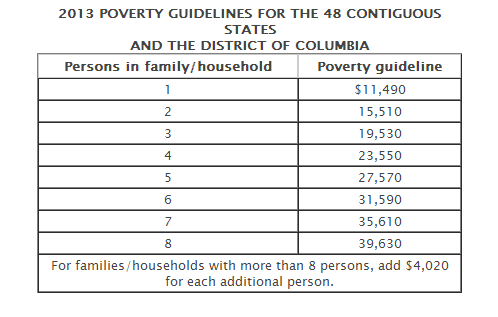 2013 Federal Poverty Guide Affordable Care Act