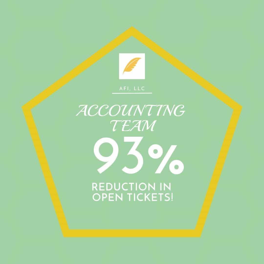 AFI Accounting Innovation!