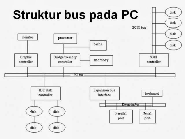 Struktur bus pada komputer