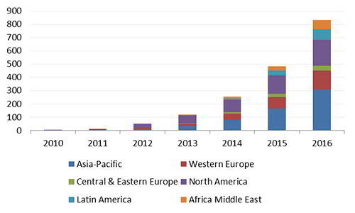 LTE subscribers worldwide