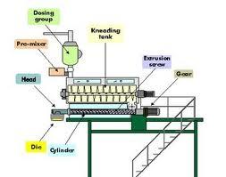صناعة المكرونة