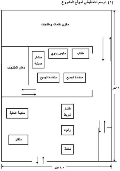 صناعة الأثاث المدرسى والمكتبي - شكل (13)