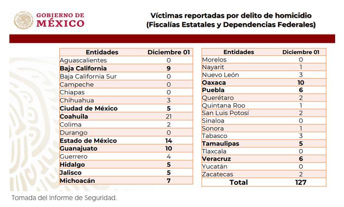 Captura de pantalla 2019 12 02 a las 15.25.39 - 1 de diciembre fue el día más violento del año con 127 asesinatos