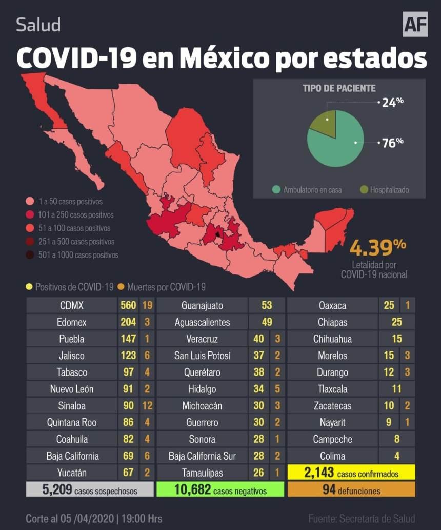 WhatsApp Image 2020 04 05 at 19.39.34 - Aumenta a 94 muertes y 2 mil 143 casos positivos de COVID-19 en México