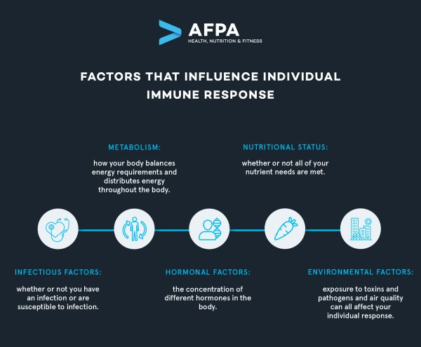 Factors that Influence Individual Immune Response_V2