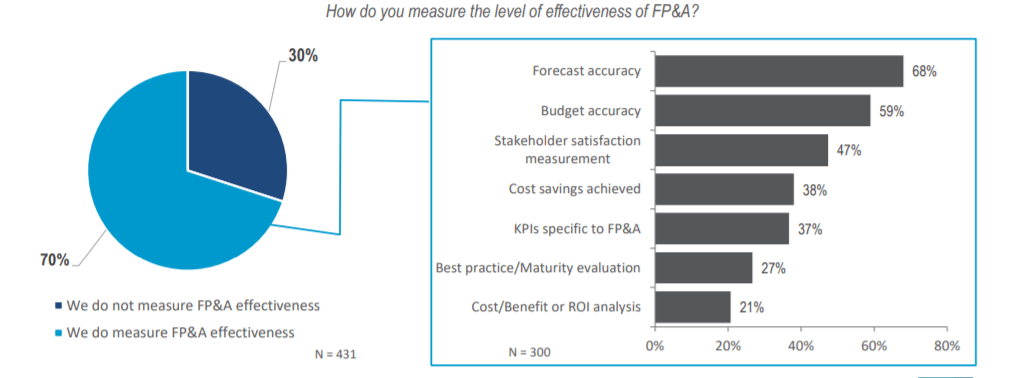 Effectively Measuring Your Fp A Efforts