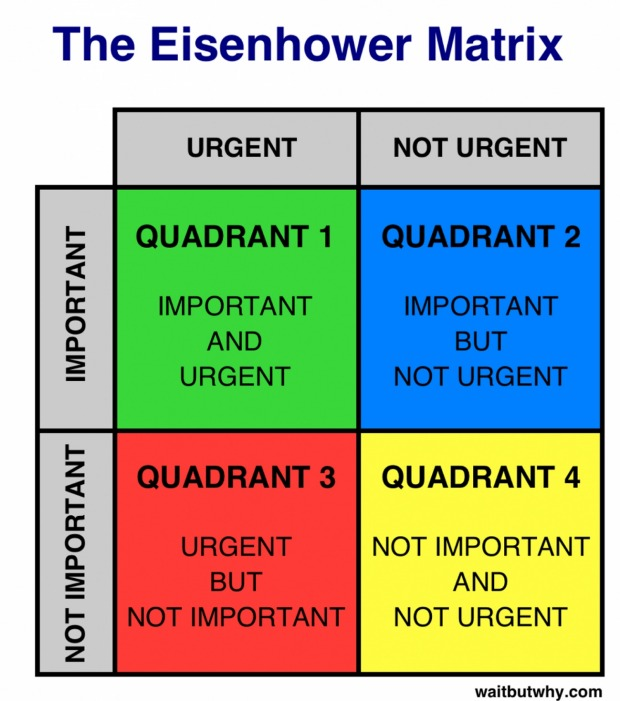 The Eisenhower Matrix shows the four ways to rate tasks. Most of us spend our time in quadrants 3 and 4. The fastest way ...