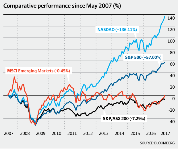 Comparative performance of key indexes