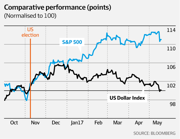 Comparative performance - S&P500 vs US Dollar Index
