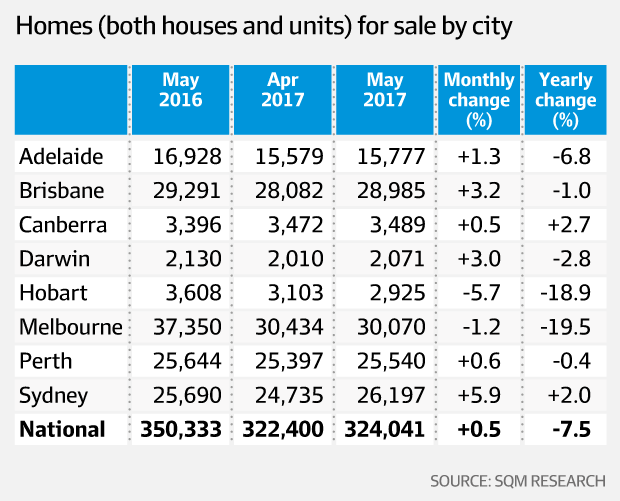 house and unit sales by city