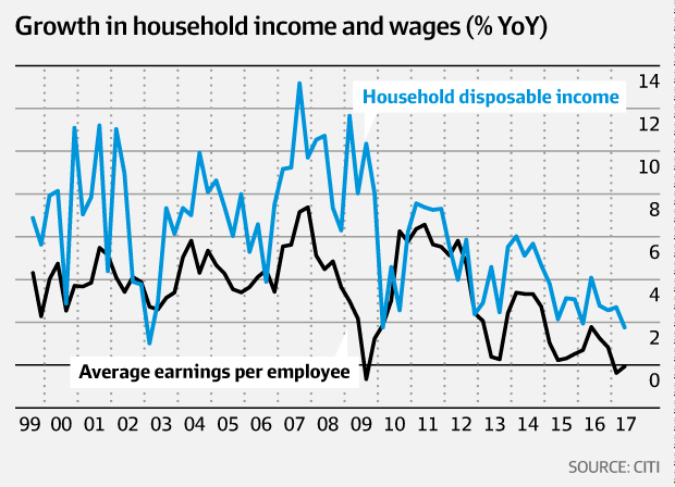 Growth in household income and wages (%YoY)