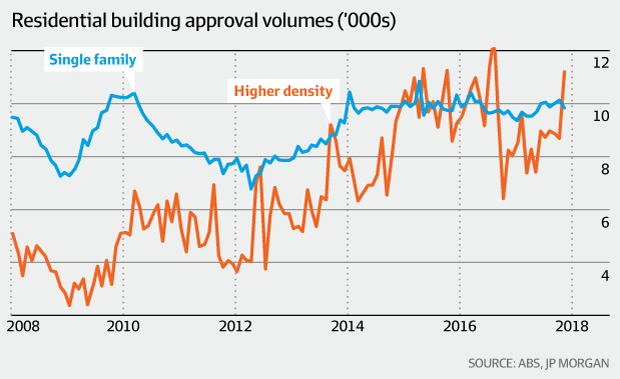 Residential building approval volumes