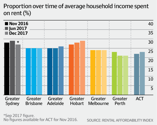 Proportion over time of average household income spent on rent (Rental Affordability Index)