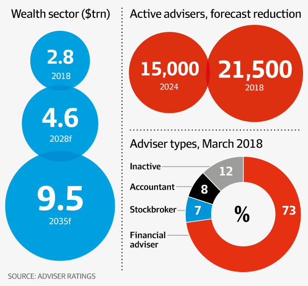 The wealth sector