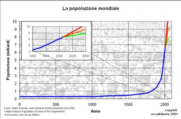 Il grafico mostra l'impennata della crescita demografica dal
