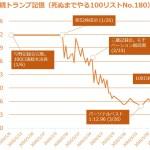 100日連続トランプ記憶達成(2020/01/06~2020/04/14)