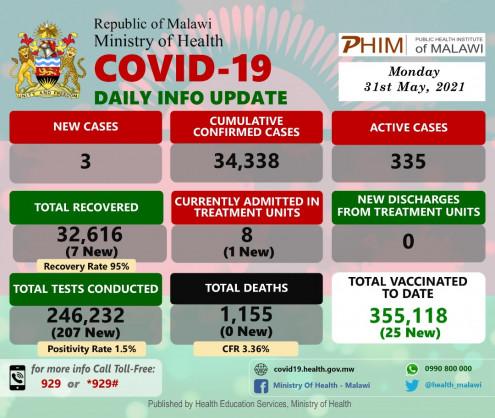 Coronavirus – Malawi: COVID-19 update (7 June 2021)