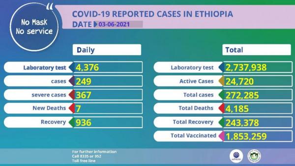 Coronavirus – Ethiopia: COVID-19 Reported Cases in Ethiopia (07 June 2021)
