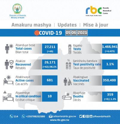 Coronavirus – Rwanda: COVID-19 update (7 June 2021)