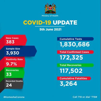 Coronavirus – Kenya: COVID-19 update (7 June 2021)