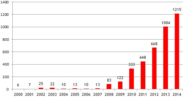 trends of poaching के लिए चित्र परिणाम