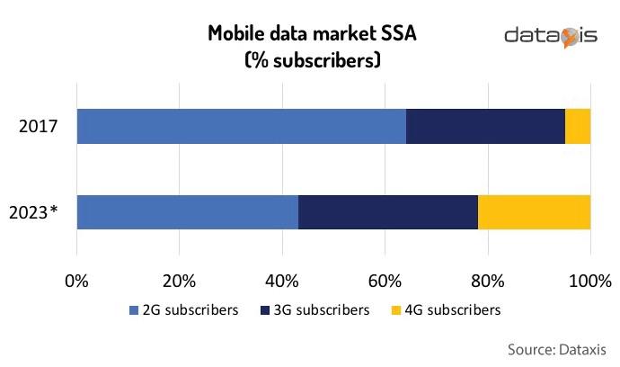 Mobile data market SSA