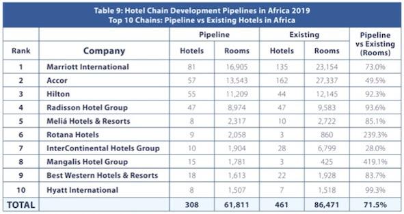 Classement du développement hôtelier en Afrique
