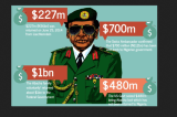 Lawmakers to Probe Abacha Loot Spending Since 1998