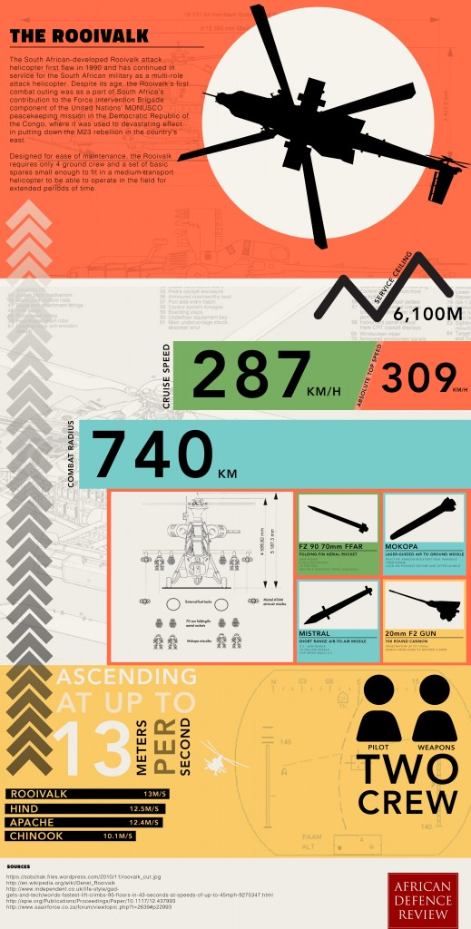 Rooivalk-Infographic--High