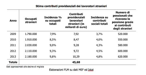 stima-contributi-previdenziali-lavoratori-stranieri
