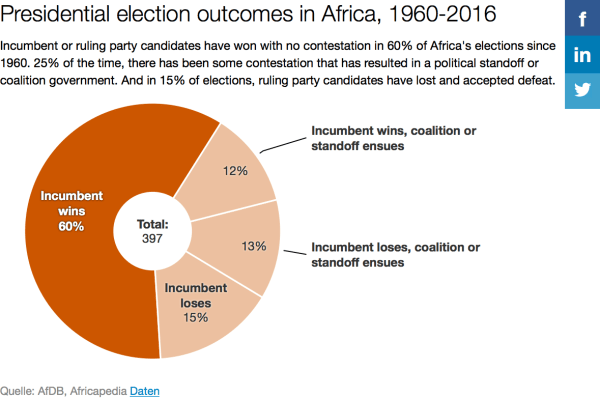 election outcomes Africa