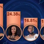 Votes in BBNaija