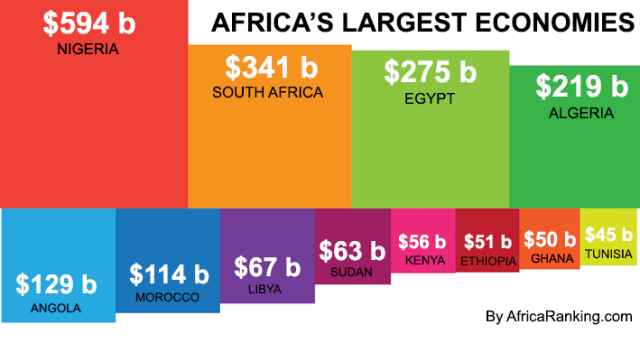 Largest Economies in Africa