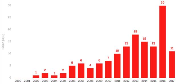 Prêts chinois à l'Afrique, 2000-2017