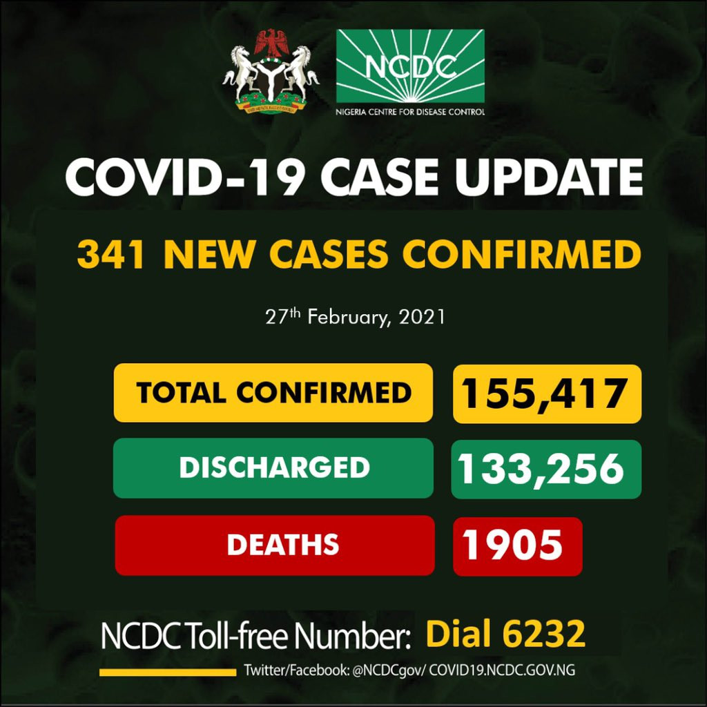 Nigeria records 341 new cases of COVID-19 , total now 155714