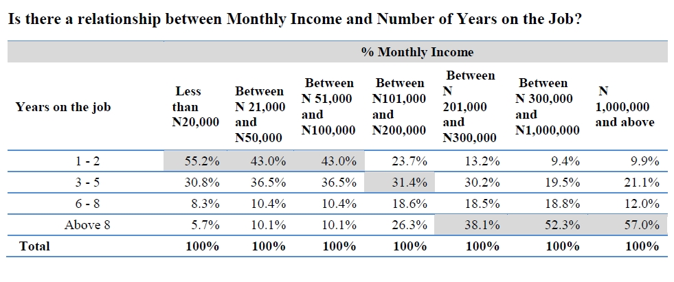 How they earn over N1million in Salary per month as employees
