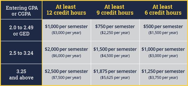 pic-scholarships-chart