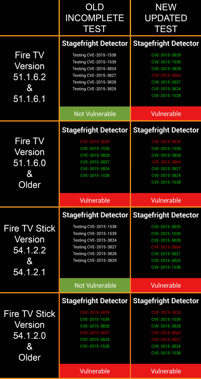 fire-tv--and-stick-stagefright-chart