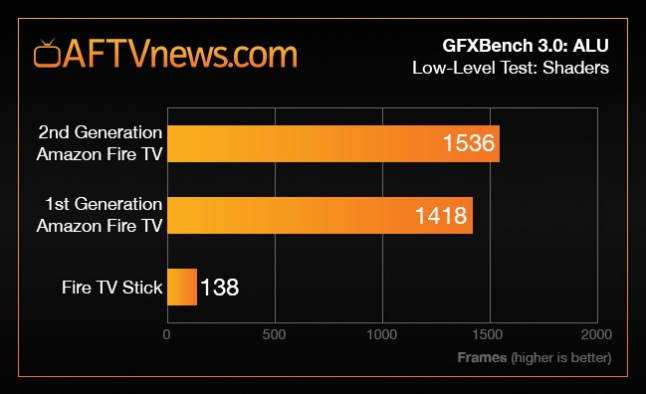 benchmark-graph-1st-vs-2nd-gen-fire-tv-gfx-alu-stick