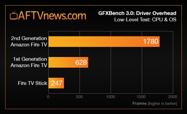 benchmark-graph-1st-vs-2nd-gen-fire-tv-gfx-driver-stick