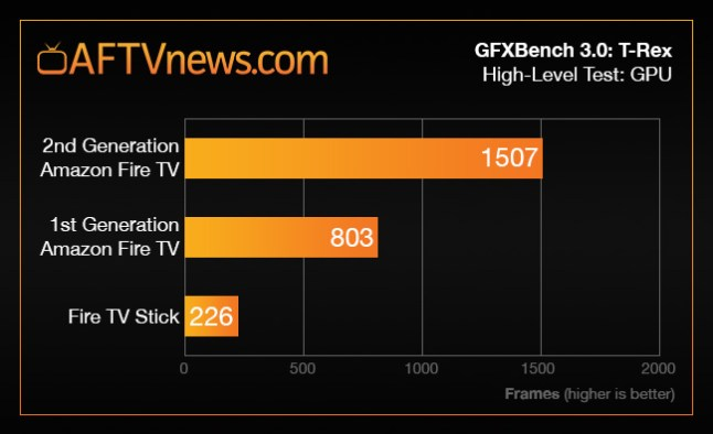 benchmark-graph-1st-vs-2nd-gen-fire-tv-gfx-trex-stick
