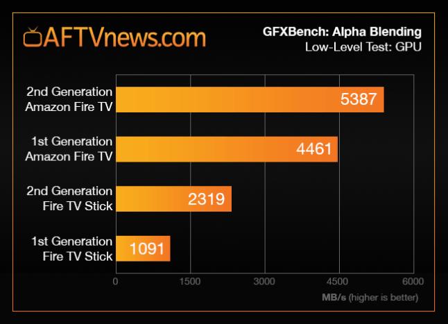 fire-tv-stick-2-benchmark-graph-blending