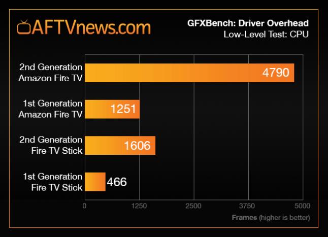fire-tv-stick-2-benchmark-graph-driver