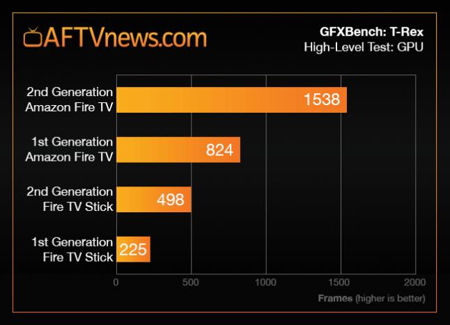 fire-tv-stick-2-benchmark-graph-trex