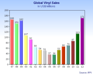 Global_Vinyl_Sales_Graph_In_US$